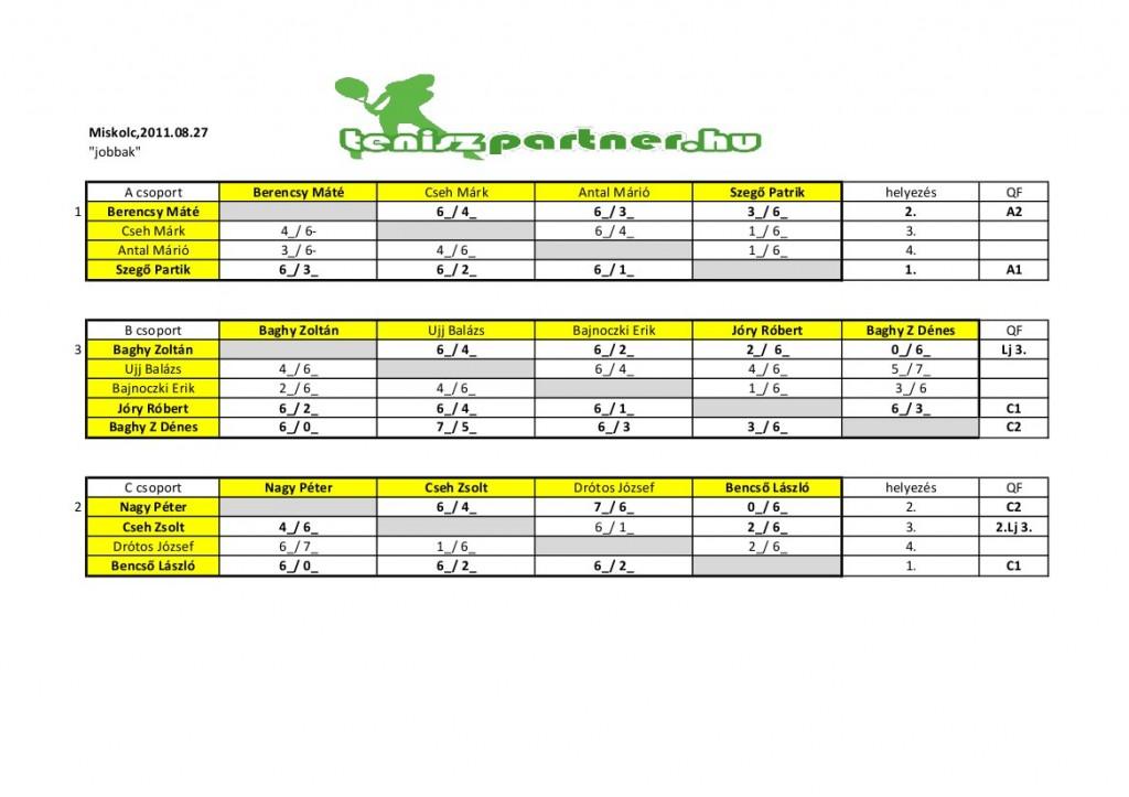 Miskolci augusztusi amatőr versenyek eredményei